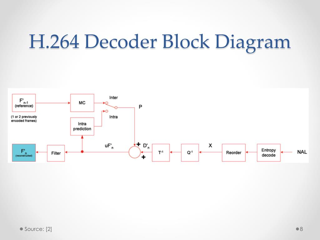 ppt - investigation of image quality of dirac, h.264 and h ... h 264 block diagram