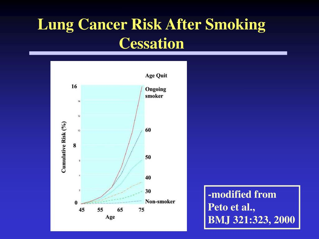 Lung Cancer Risk After Smoking Cessation