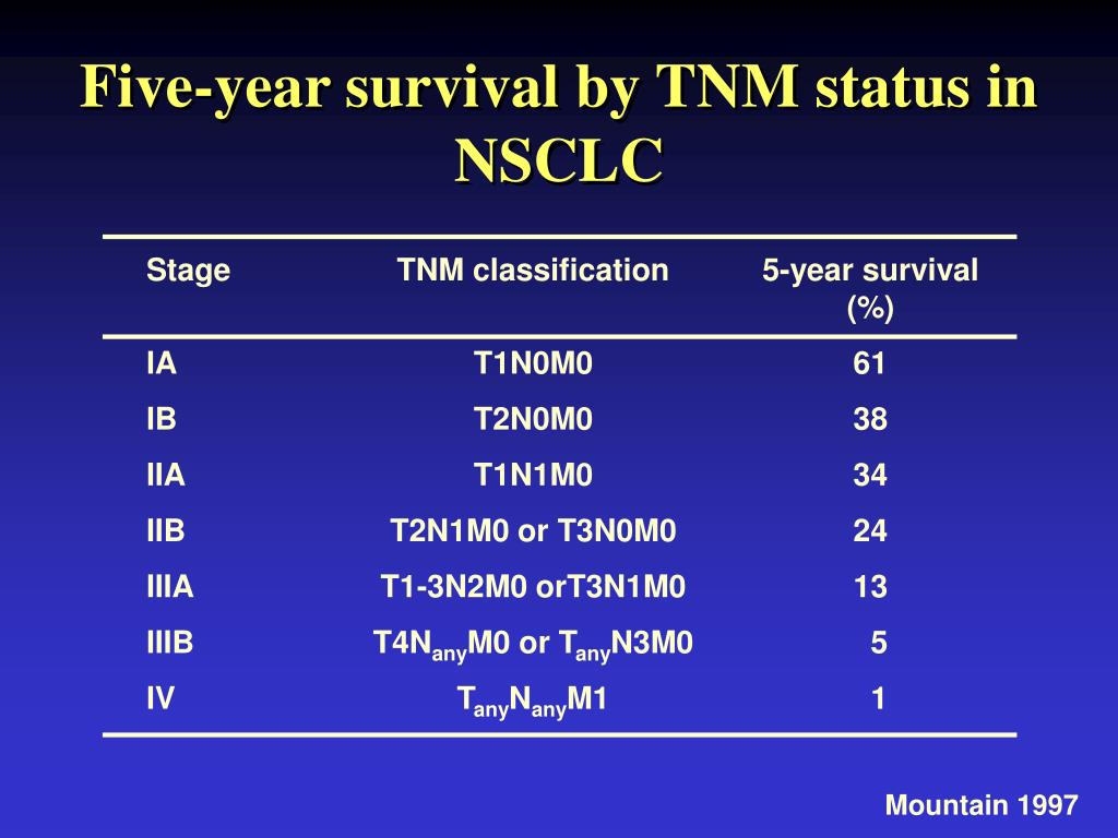 Five-year survival by TNM status in NSCLC