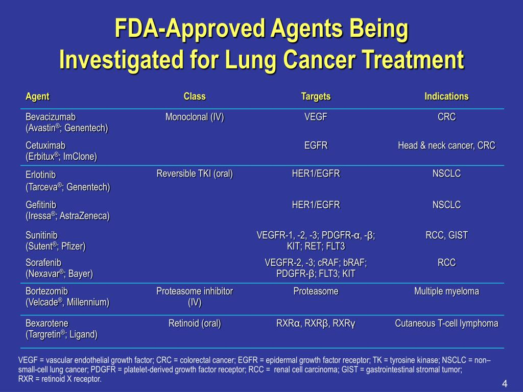 FDA-Approved Agents Being
