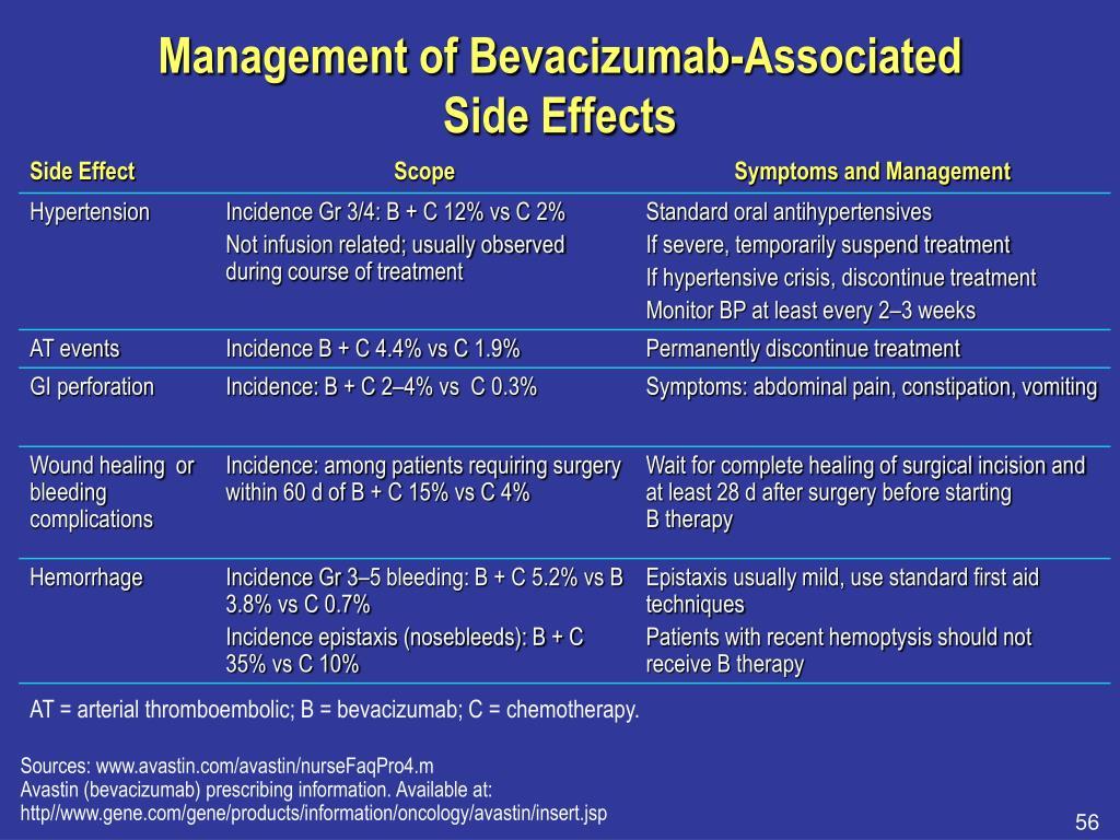 Management of Bevacizumab-Associated