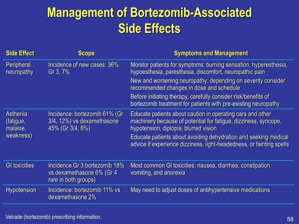 Management of Bortezomib-Associated