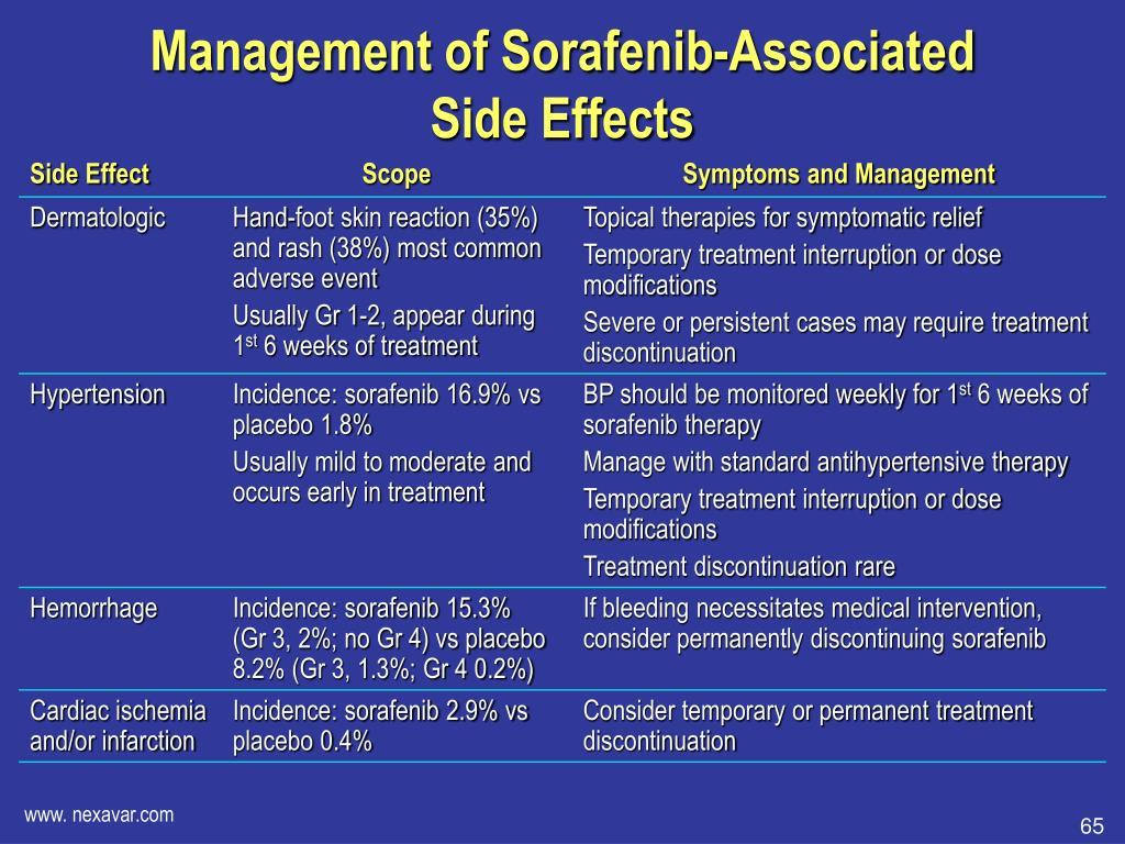 Management of Sorafenib-Associated
