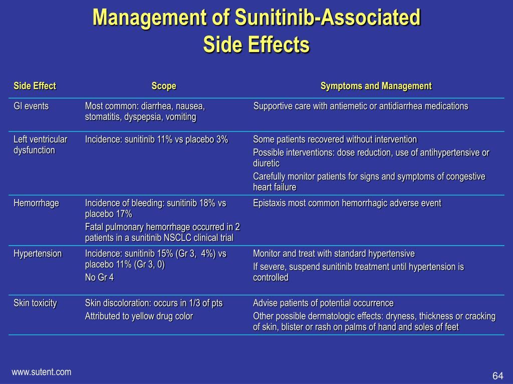 Management of Sunitinib-Associated