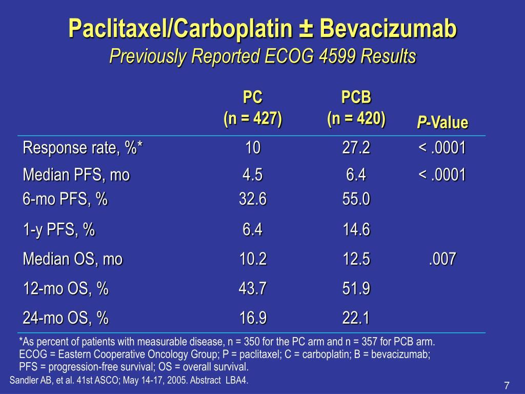 Paclitaxel/Carboplatin ± Bevacizumab