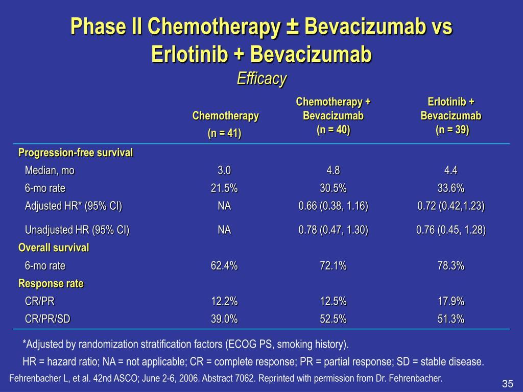 Phase II Chemotherapy ± Bevacizumab vs Erlotinib + Bevacizumab