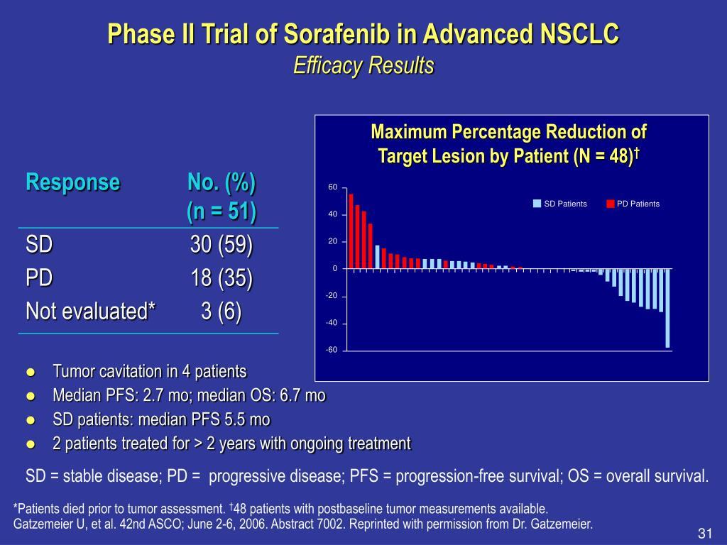 Phase II Trial of Sorafenib in Advanced NSCLC