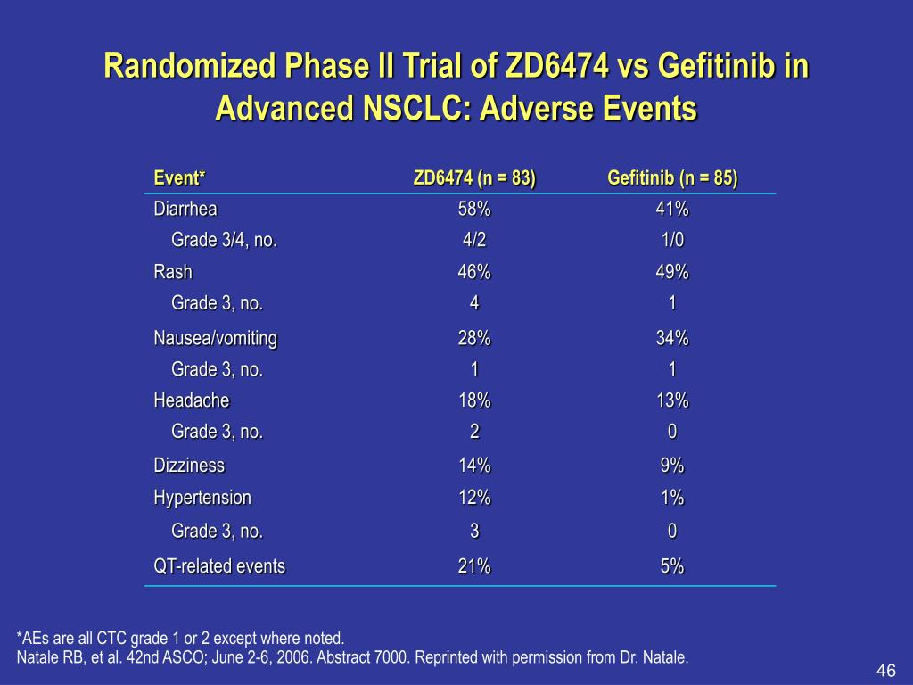 Randomized Phase II Trial of ZD6474 vs Gefitinib in Advanced NSCLC: Adverse Events
