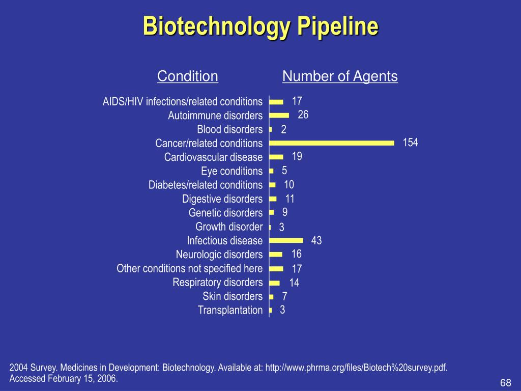 Biotechnology Pipeline