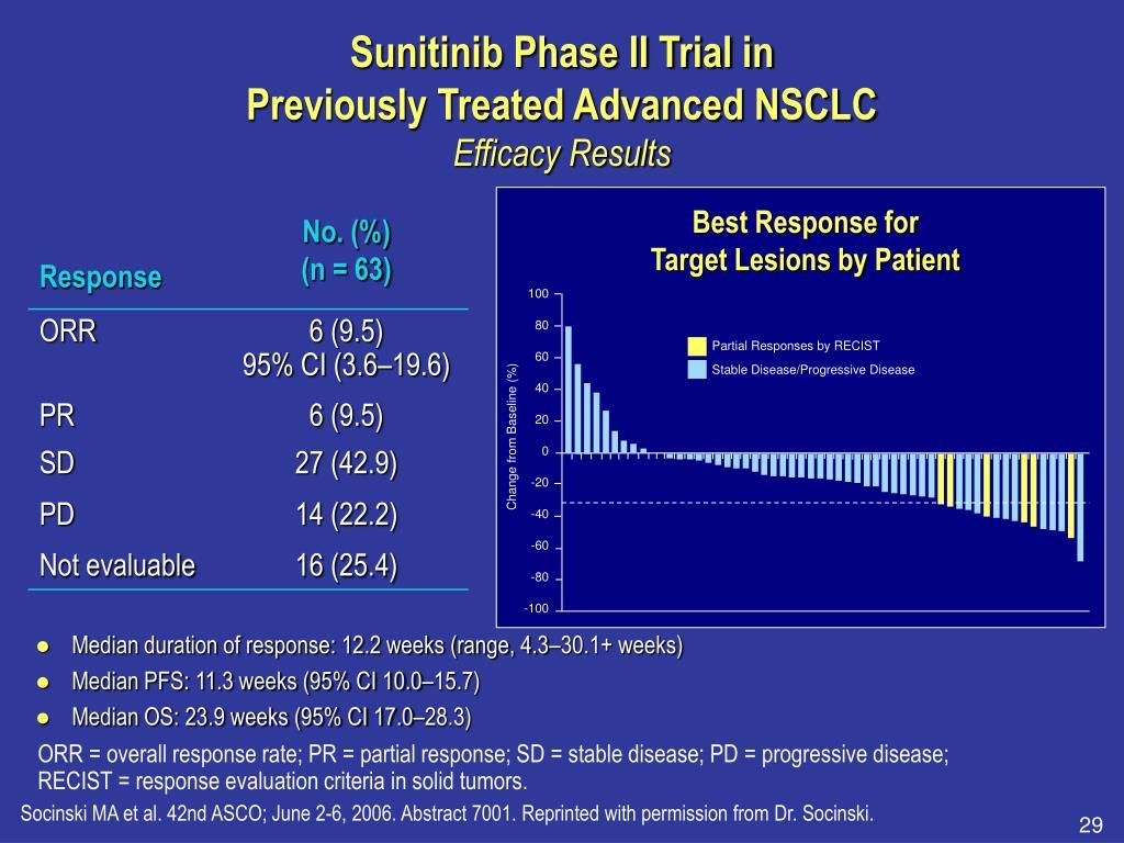 Sunitinib Phase II Trial in