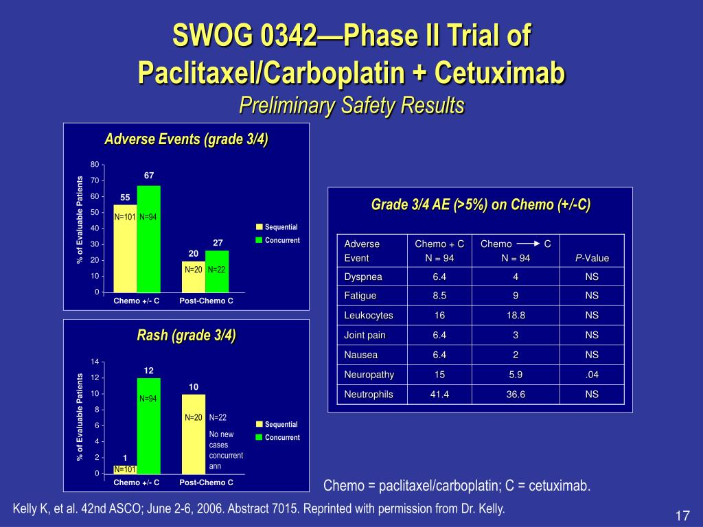 SWOG 0342—Phase II Trial of Paclitaxel/Carboplatin + Cetuximab