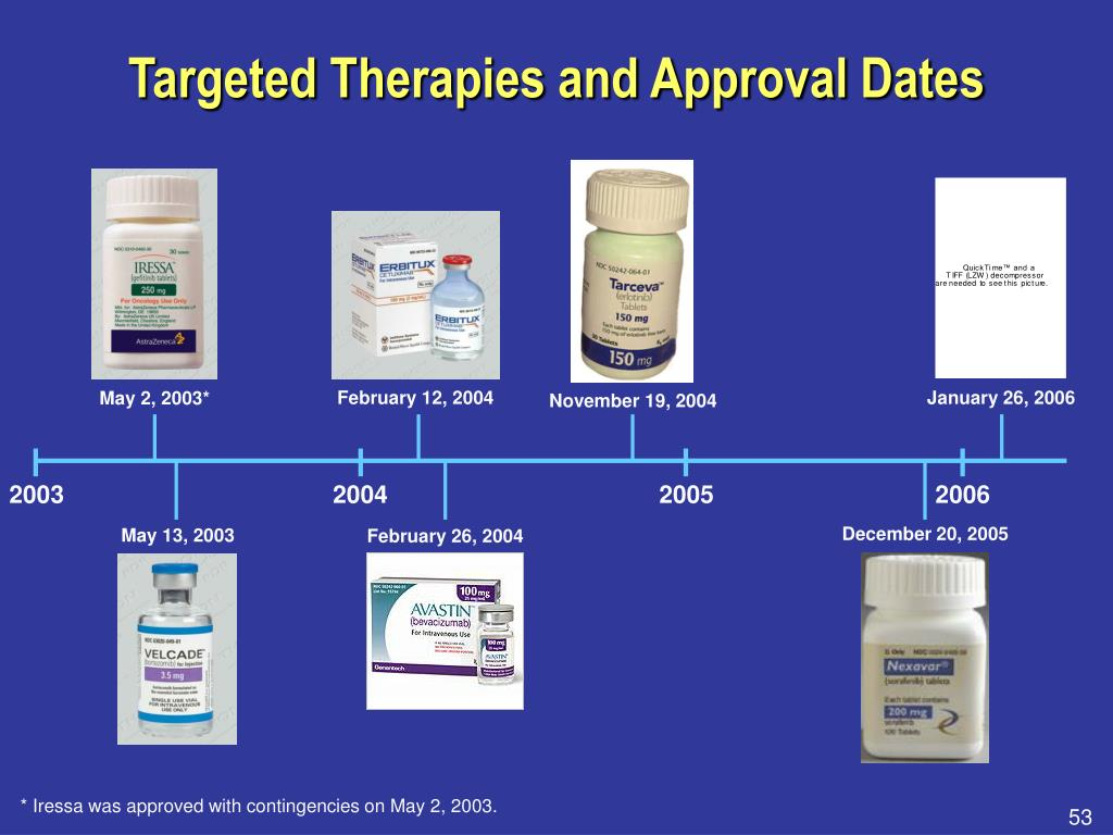 Targeted Therapies and Approval Dates
