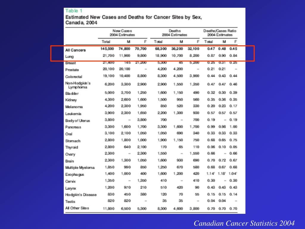 Canadian Cancer Statistics 2004