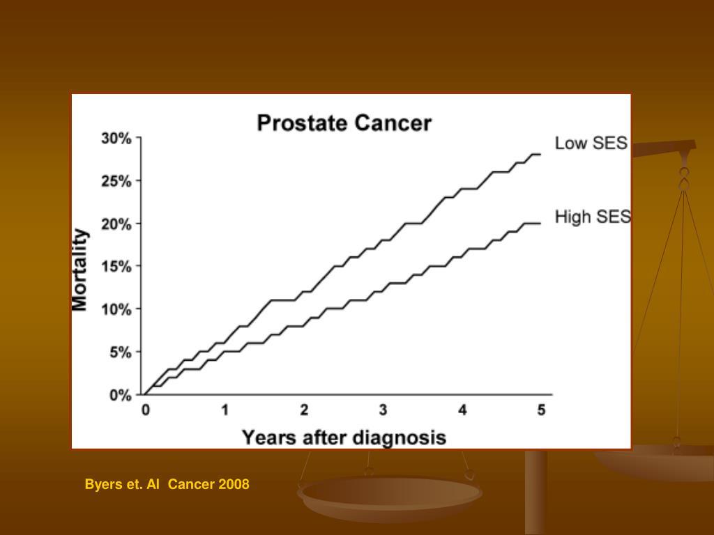 Byers et. Al  Cancer 2008