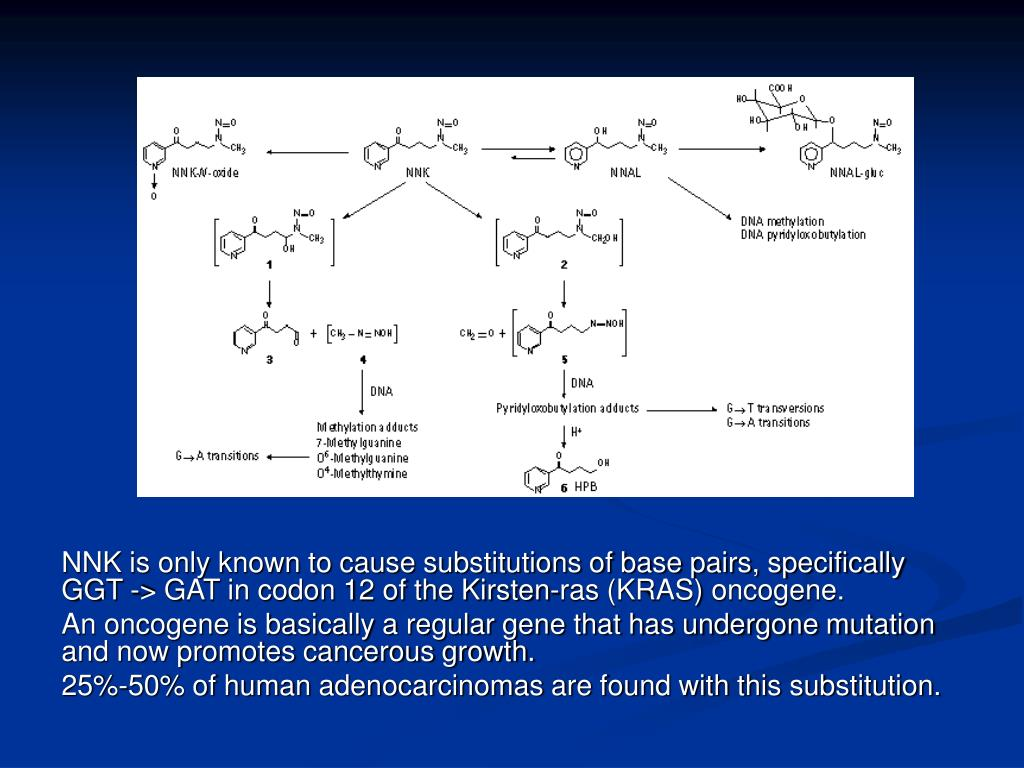 NNK is only known to cause substitutions of base pairs, specifically GGT -> GAT in codon 12 of the Kirsten-ras (KRAS) oncogene.