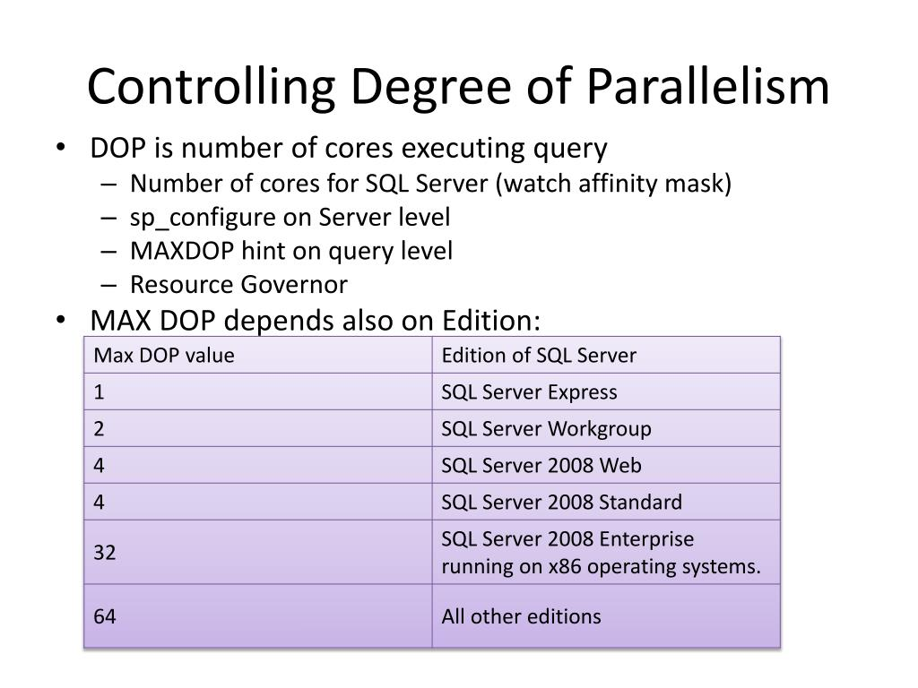 Controlling Degree of Parallelism