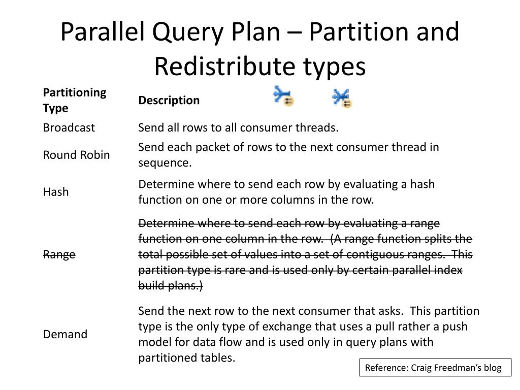 Parallel Query Plan – Partition and Redistribute types