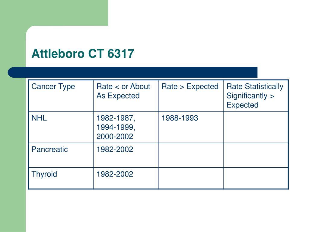 Attleboro CT 6317