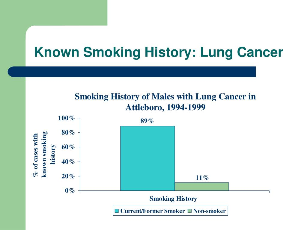 Known Smoking History: Lung Cancer