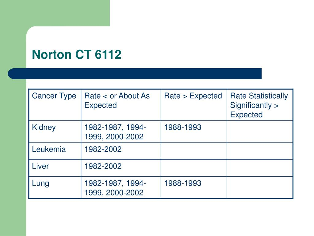 Norton CT 6112