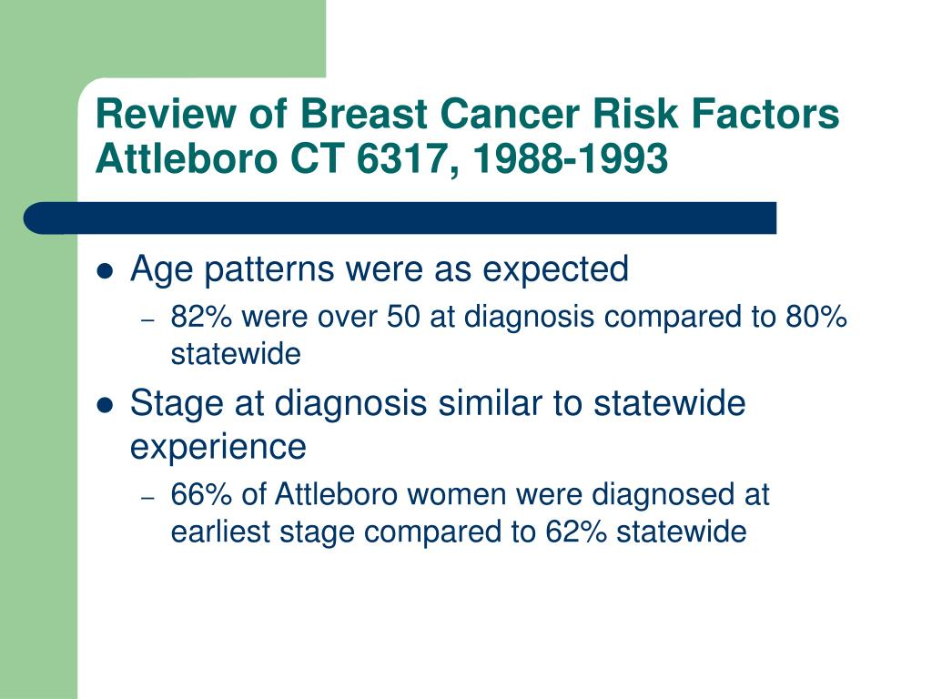 Review of Breast Cancer Risk Factors
