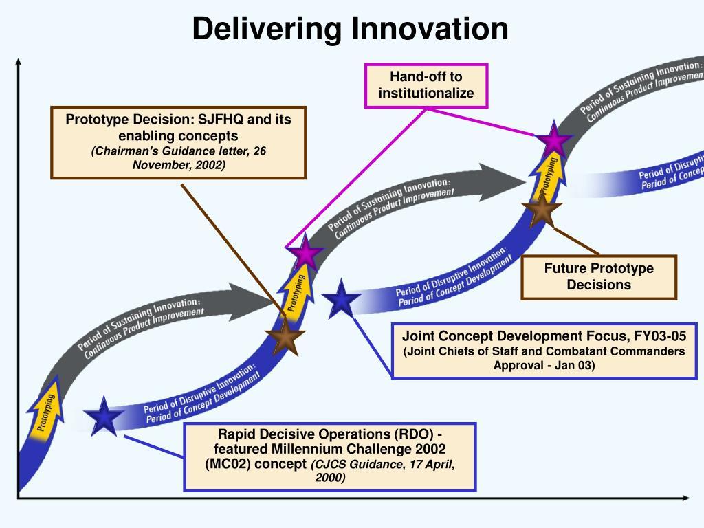 Delivering Innovation