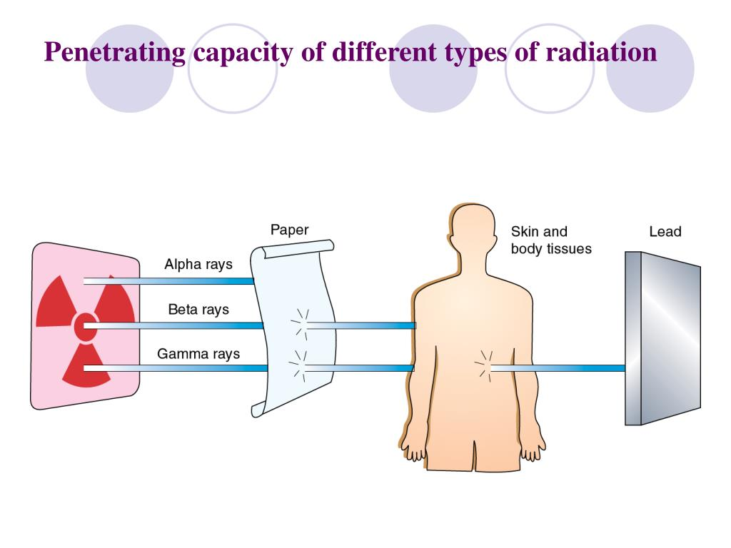 Penetrating capacity of different types of radiation