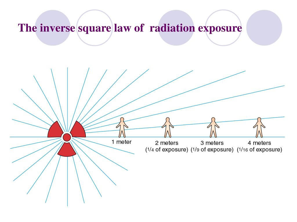 The inverse square law of  radiation exposure