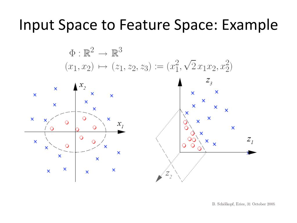 Input Space to Feature Space: Example
