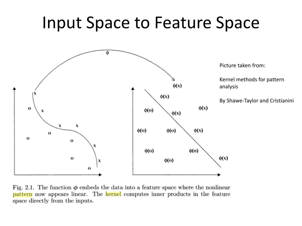 Input Space to Feature Space