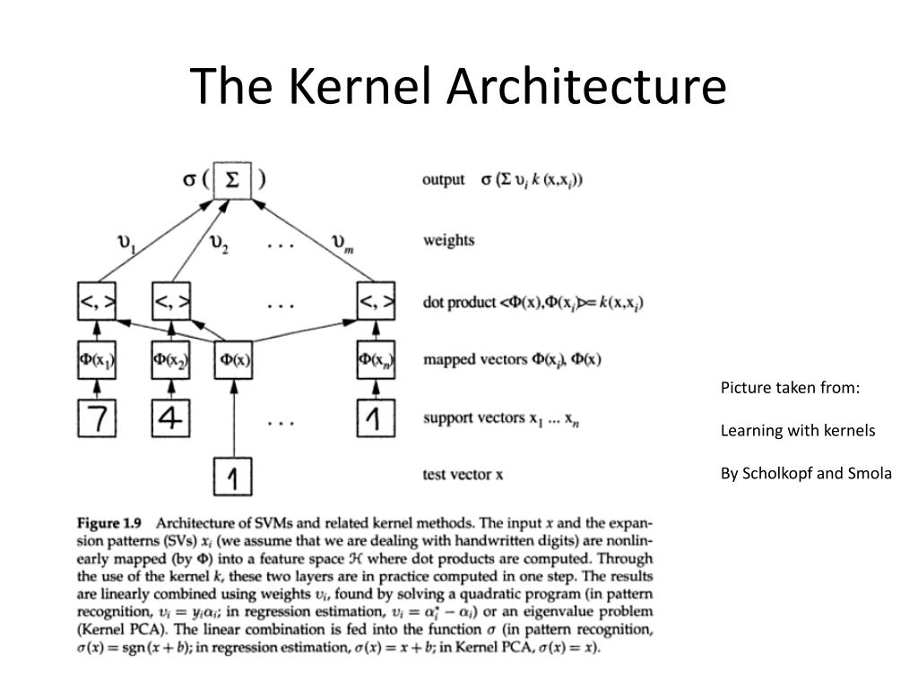 The Kernel Architecture