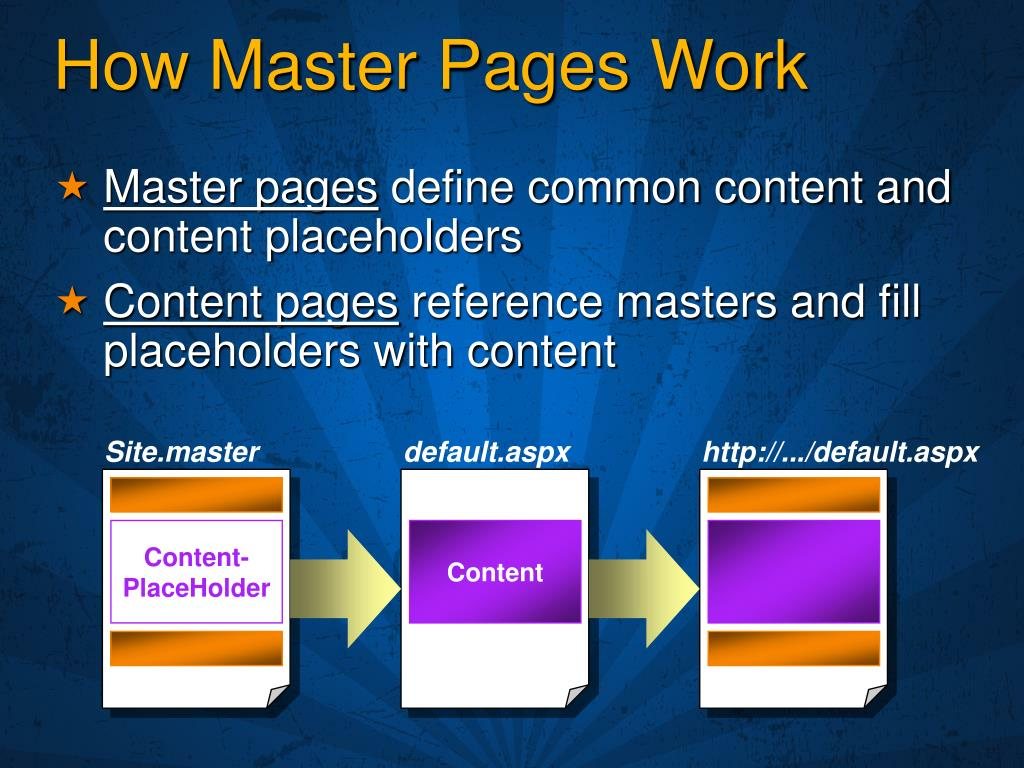 How Master Pages Work
