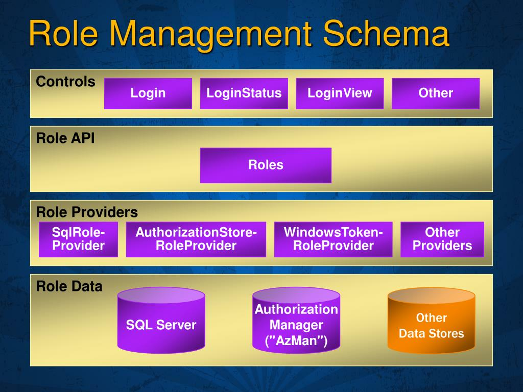 Role Management Schema