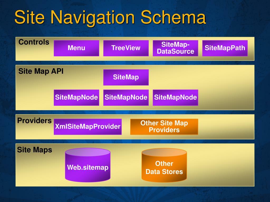 Site Navigation Schema