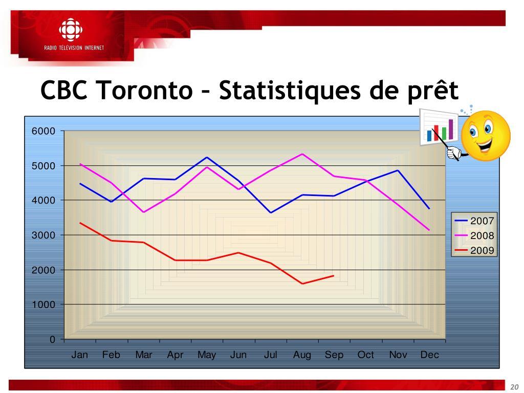 CBC Toronto – Statistiques de prêt