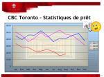 cbc toronto statistiques de pr t