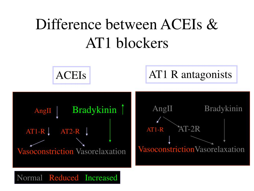 Difference between ACEIs & AT1 blockers