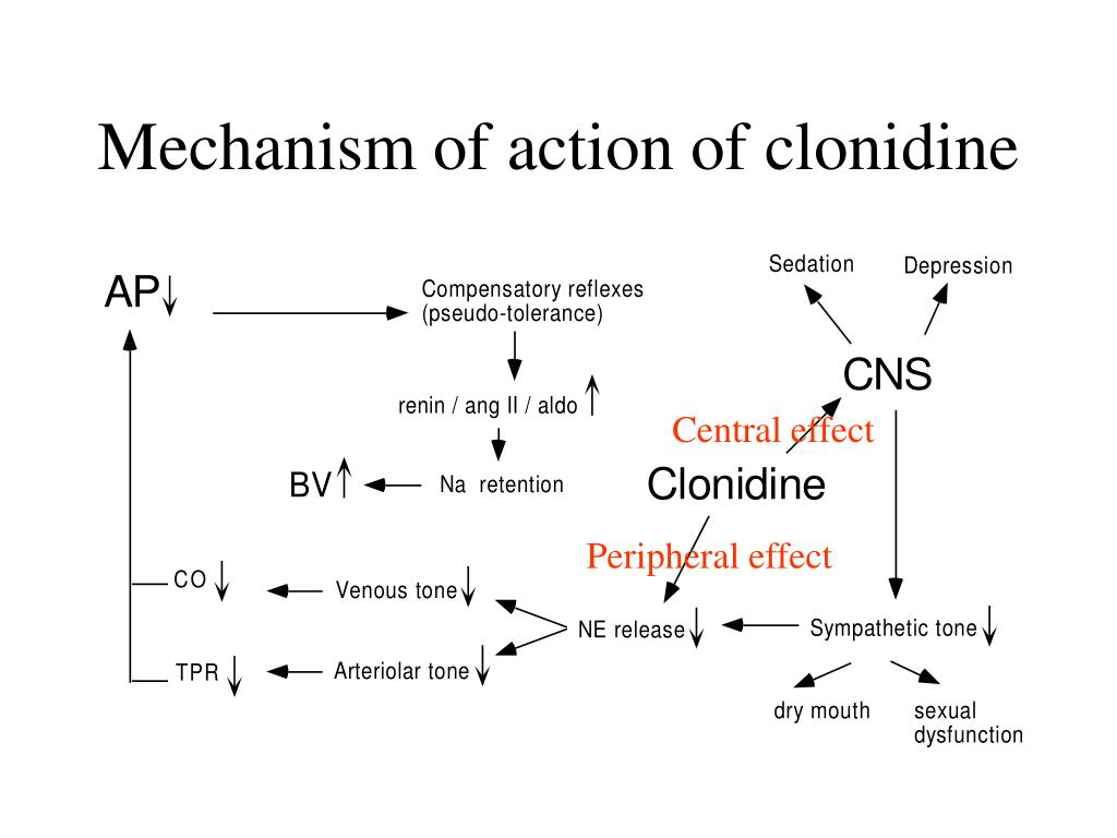 Mechanism of action of clonidine