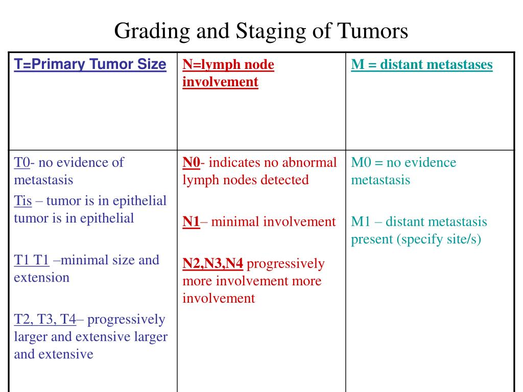 Grading and Staging of Tumors