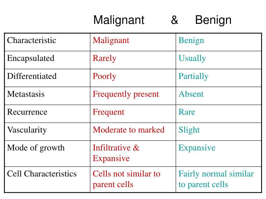 Malignant        &     Benign