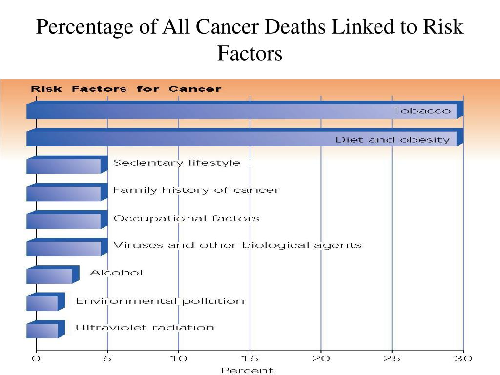 Percentage of All Cancer Deaths Linked to Risk Factors