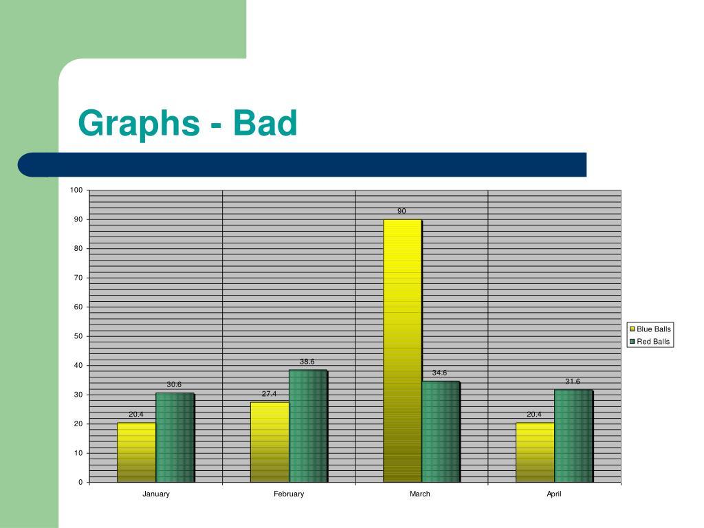 Graphs - Bad