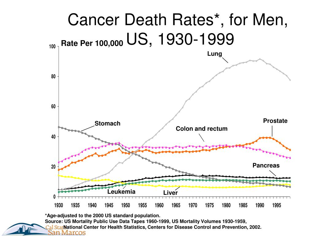 Cancer Death Rates*, for Men,