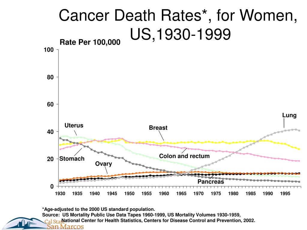 Cancer Death Rates*, for Women,