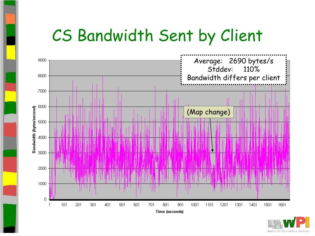 CS Bandwidth Sent by Client