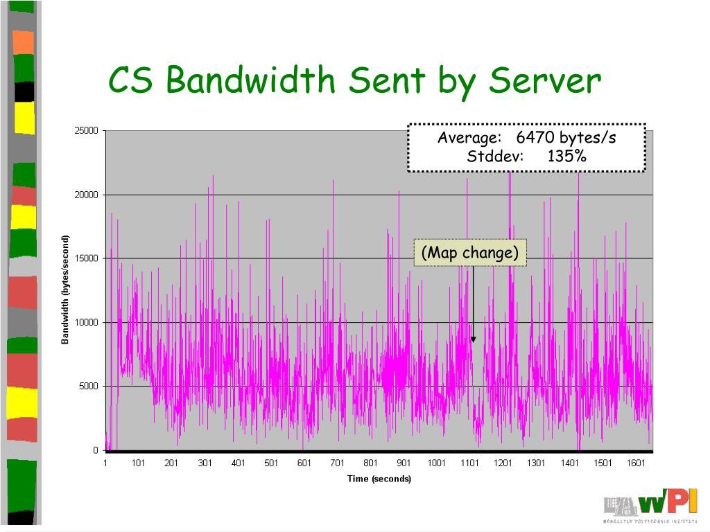 CS Bandwidth Sent by Server
