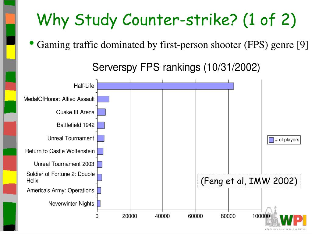 Why Study Counter-strike? (1 of 2)