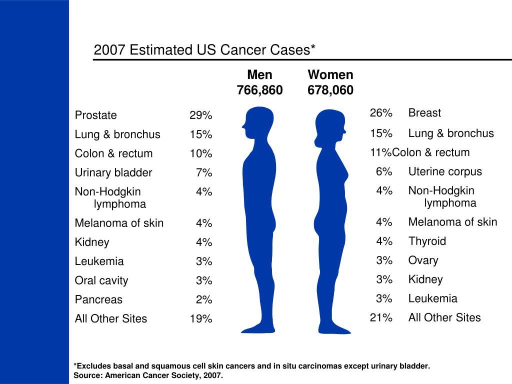 2007 Estimated US Cancer Cases*
