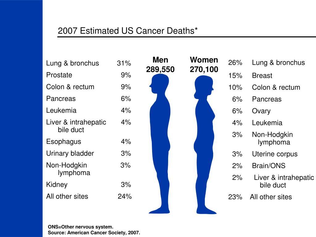 2007 Estimated US Cancer Deaths*