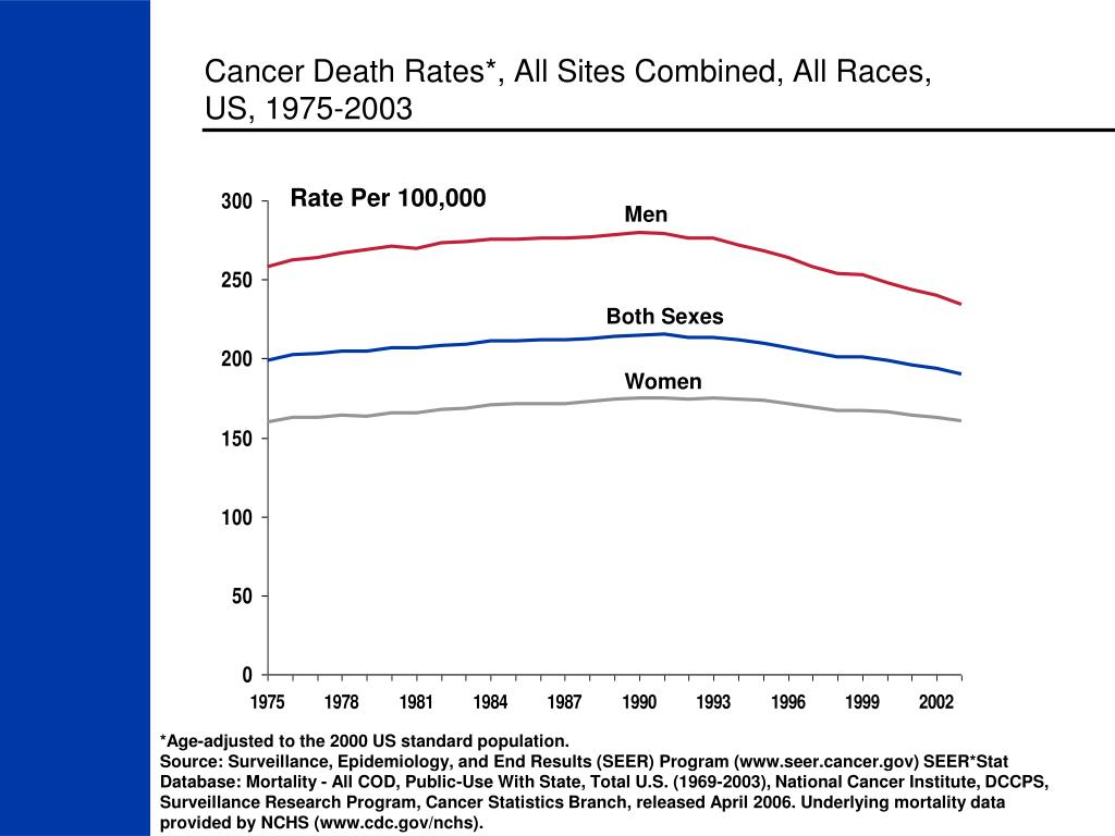 Cancer Death Rates*, All Sites Combined, All Races,